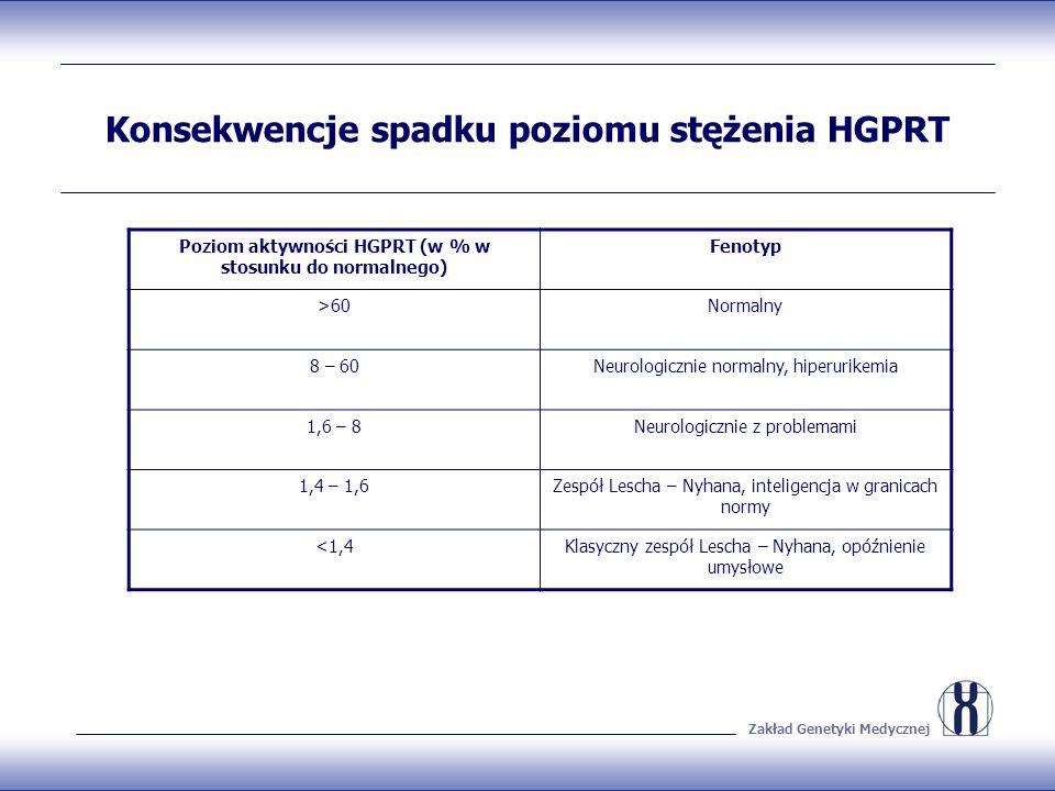 Zakład Genetyki Medycznej Konsekwencje spadku poziomu stężenia HGPRT Poziom aktywności HGPRT (w % w stosunku do normalnego) Fenotyp >60Normalny 8 – 60
