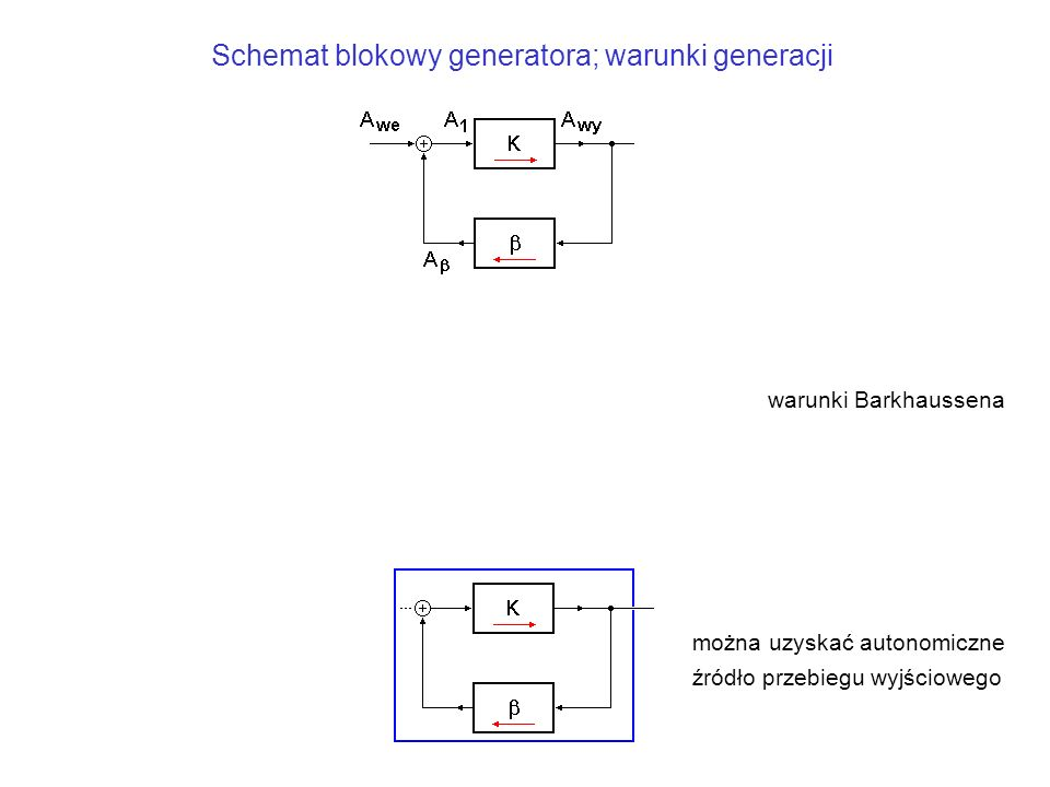 Schemat blokowy generatora; warunki generacji warunki Barkhaussena można uzyskać autonomiczne źródło przebiegu wyjściowego