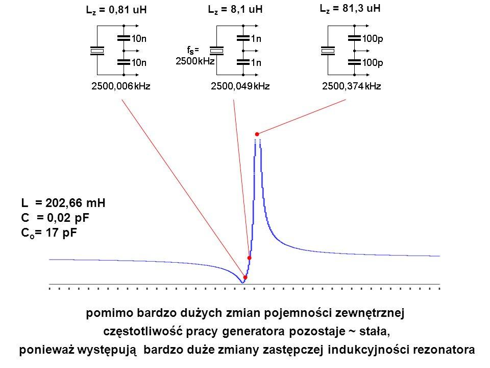pomimo bardzo dużych zmian pojemności zewnętrznej częstotliwość pracy generatora pozostaje ~ stała, ponieważ występują bardzo duże zmiany zastępczej i