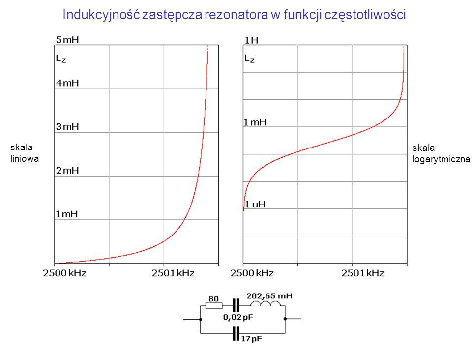Indukcyjność zastępcza rezonatora w funkcji częstotliwości skala liniowa skala logarytmiczna