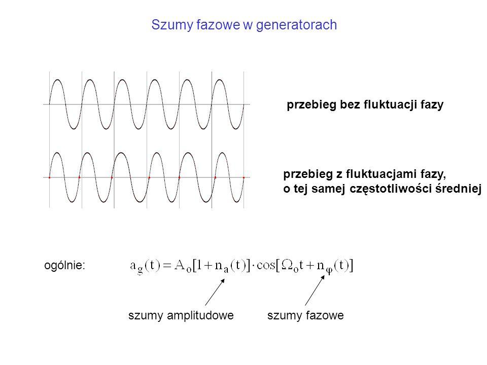 Szumy fazowe w generatorach przebieg bez fluktuacji fazy przebieg z fluktuacjami fazy, o tej samej częstotliwości średniej ogólnie: szumy amplitudowes