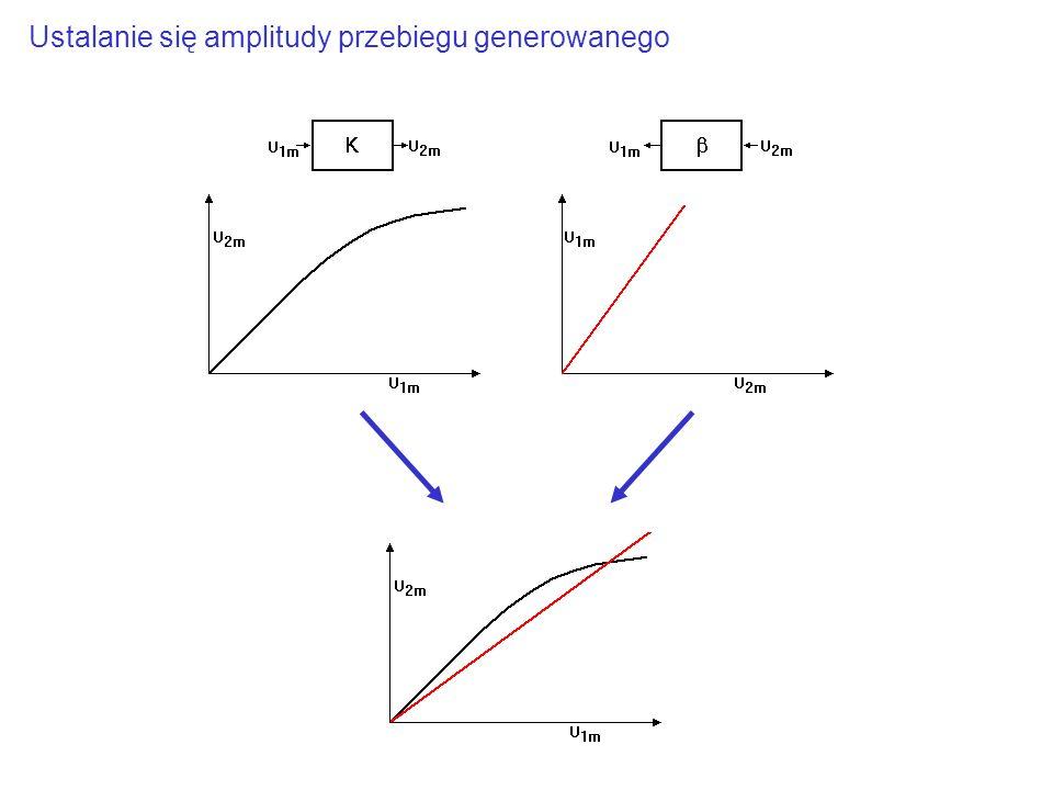 Stabilność częstotliwości generowanej przypomnienie rysunku… …pochodna jest duża, ale tylko dla częstotliwości rezonansowej… pochodna b.