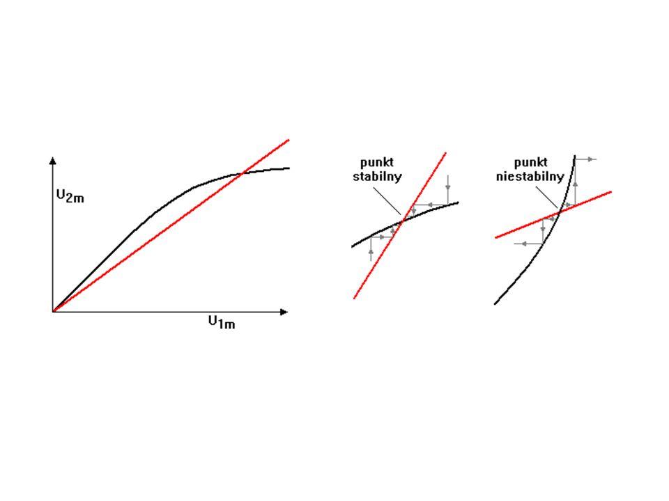 od początkowego wzmocnienia pętlowego zależy czas ustalania się drgań i ich amplituda końcowa większa nieliniowość wzmacniacza