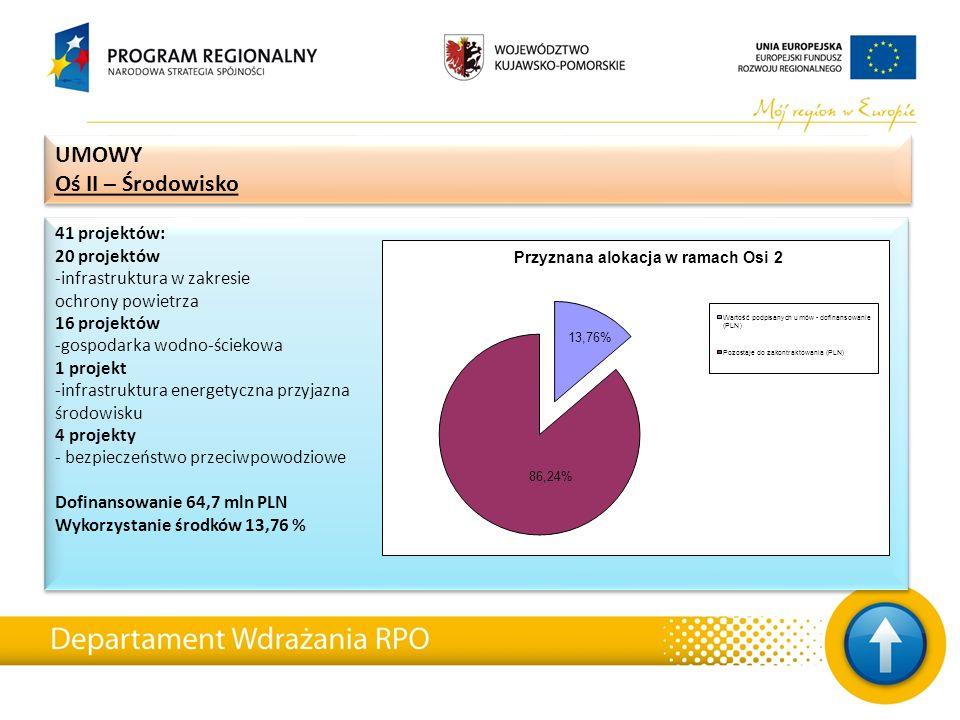 41 projektów: 20 projektów -infrastruktura w zakresie ochrony powietrza 16 projektów -gospodarka wodno-ściekowa 1 projekt -infrastruktura energetyczna przyjazna środowisku 4 projekty - bezpieczeństwo przeciwpowodziowe Dofinansowanie 64,7 mln PLN Wykorzystanie środków 13,76 % 41 projektów: 20 projektów -infrastruktura w zakresie ochrony powietrza 16 projektów -gospodarka wodno-ściekowa 1 projekt -infrastruktura energetyczna przyjazna środowisku 4 projekty - bezpieczeństwo przeciwpowodziowe Dofinansowanie 64,7 mln PLN Wykorzystanie środków 13,76 % UMOWY Oś II – Środowisko UMOWY Oś II – Środowisko