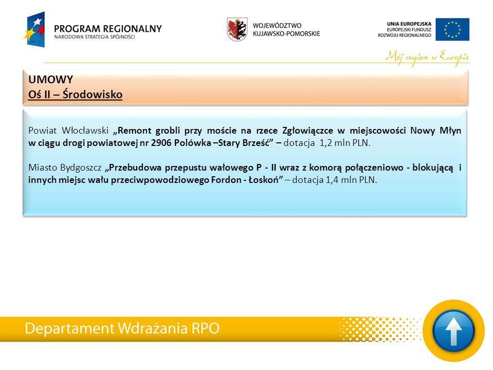 """Powiat Włocławski """"Remont grobli przy moście na rzece Zgłowiączce w miejscowości Nowy Młyn w ciągu drogi powiatowej nr 2906 Polówka –Stary Brześć – dotacja 1,2 mln PLN."""