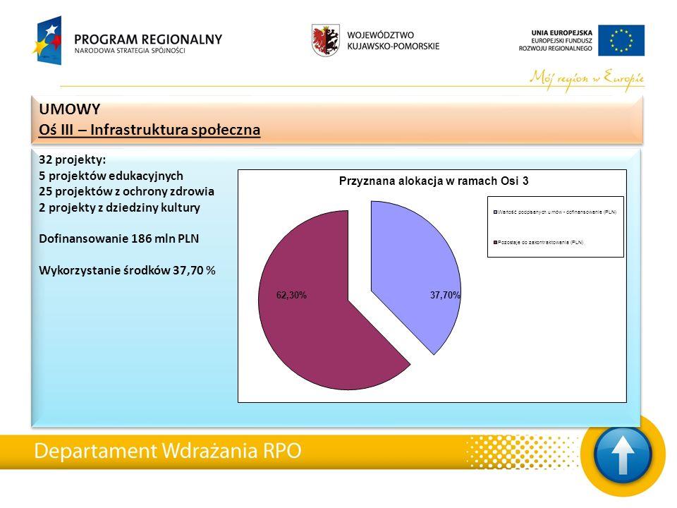 32 projekty: 5 projektów edukacyjnych 25 projektów z ochrony zdrowia 2 projekty z dziedziny kultury Dofinansowanie 186 mln PLN Wykorzystanie środków 37,70 % 32 projekty: 5 projektów edukacyjnych 25 projektów z ochrony zdrowia 2 projekty z dziedziny kultury Dofinansowanie 186 mln PLN Wykorzystanie środków 37,70 % UMOWY Oś III – Infrastruktura społeczna UMOWY Oś III – Infrastruktura społeczna