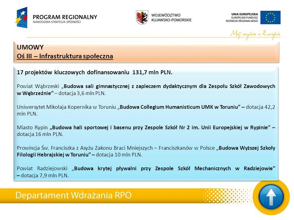 17 projektów kluczowych dofinansowaniu 131,7 mln PLN.