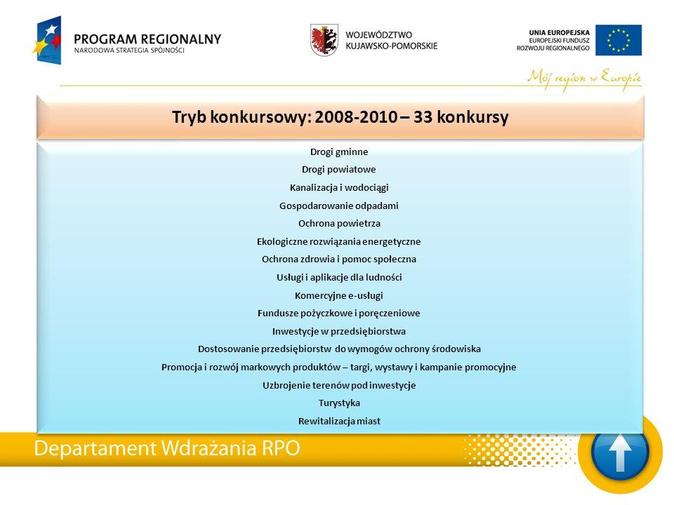 Tryb konkursowy: 2008-2010 – 33 konkursy Drogi gminne Drogi powiatowe Kanalizacja i wodociągi Gospodarowanie odpadami Ochrona powietrza Ekologiczne rozwiązania energetyczne Ochrona zdrowia i pomoc społeczna Usługi i aplikacje dla ludności Komercyjne e-usługi Fundusze pożyczkowe i poręczeniowe Inwestycje w przedsiębiorstwa Dostosowanie przedsiębiorstw do wymogów ochrony środowiska Promocja i rozwój markowych produktów – targi, wystawy i kampanie promocyjne Uzbrojenie terenów pod inwestycje Turystyka Rewitalizacja miast Drogi gminne Drogi powiatowe Kanalizacja i wodociągi Gospodarowanie odpadami Ochrona powietrza Ekologiczne rozwiązania energetyczne Ochrona zdrowia i pomoc społeczna Usługi i aplikacje dla ludności Komercyjne e-usługi Fundusze pożyczkowe i poręczeniowe Inwestycje w przedsiębiorstwa Dostosowanie przedsiębiorstw do wymogów ochrony środowiska Promocja i rozwój markowych produktów – targi, wystawy i kampanie promocyjne Uzbrojenie terenów pod inwestycje Turystyka Rewitalizacja miast