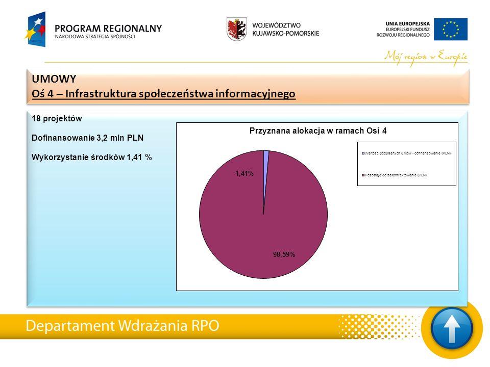 18 projektów Dofinansowanie 3,2 mln PLN Wykorzystanie środków 1,41 % 18 projektów Dofinansowanie 3,2 mln PLN Wykorzystanie środków 1,41 % UMOWY Oś 4 – Infrastruktura społeczeństwa informacyjnego UMOWY Oś 4 – Infrastruktura społeczeństwa informacyjnego