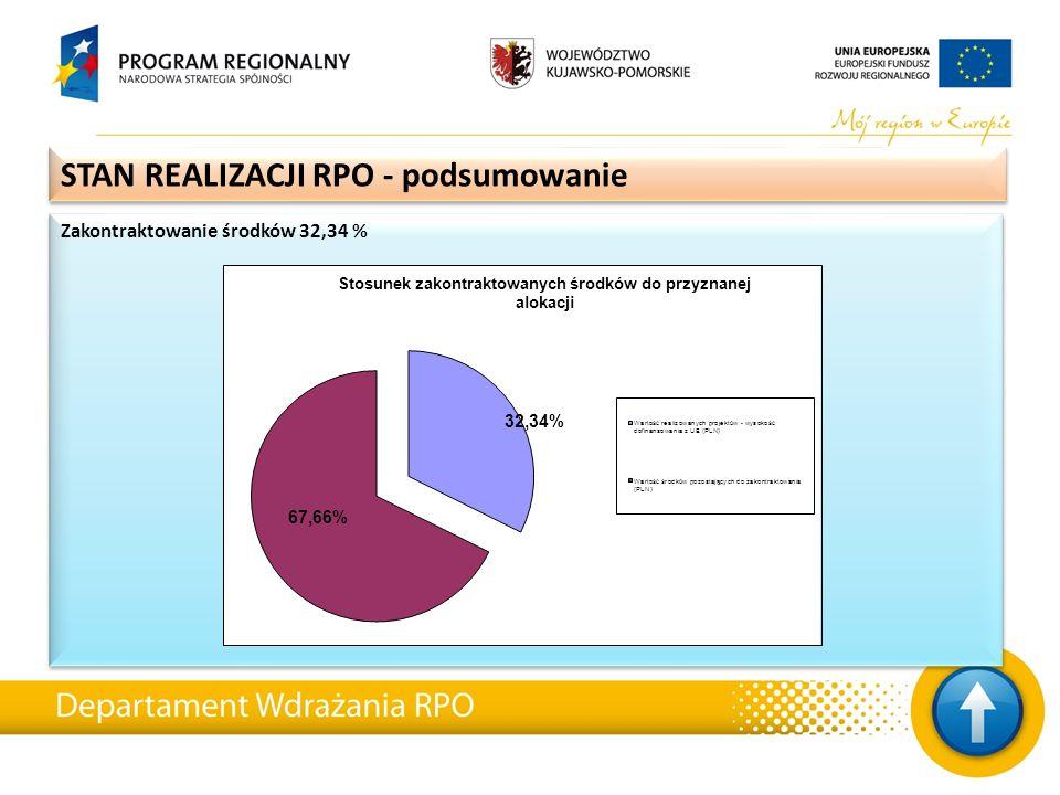 Zakontraktowanie środków 32,34 % STAN REALIZACJI RPO - podsumowanie