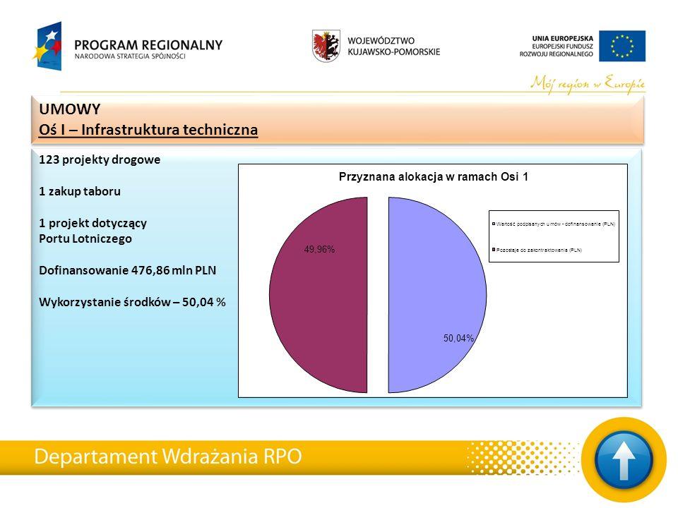 5 projektów Dofinansowanie 44,9 mln PLN Wykorzystanie środków 23,68 % 5 projektów Dofinansowanie 44,9 mln PLN Wykorzystanie środków 23,68 % UMOWY Oś VI – Turystyka UMOWY Oś VI – Turystyka