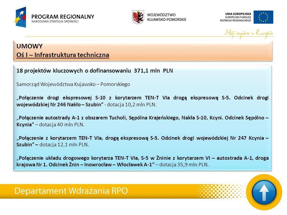 """18 projektów kluczowych o dofinansowaniu 371,1 mln PLN Samorząd Województwa Kujawsko – Pomorskiego """"Połączenie drogi ekspresowej S-10 z korytarzem TEN-T VIa drogą ekspresową S-5."""