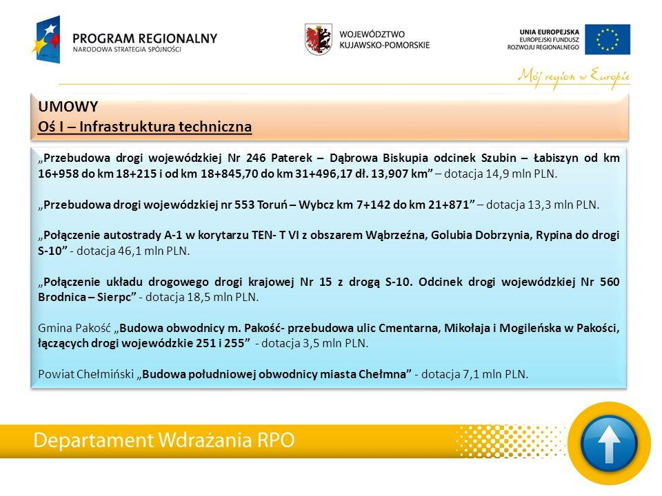 7 projektów Dofinansowanie 35,2 mln PLN Wykorzystanie środków 10,32 % 7 projektów Dofinansowanie 35,2 mln PLN Wykorzystanie środków 10,32 % UMOWY Oś VII – Rewitalizacja UMOWY Oś VII – Rewitalizacja