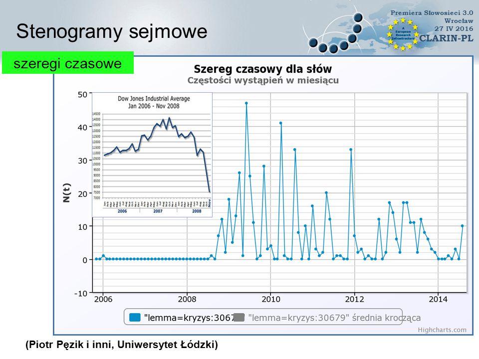 Stenogramy sejmowe szeregi czasowe klikalne punkty (Piotr Pęzik i inni, Uniwersytet Łódzki) Premiera Słowosieci 3.0 Wrocław 27 IV 2016 CLARIN-PL