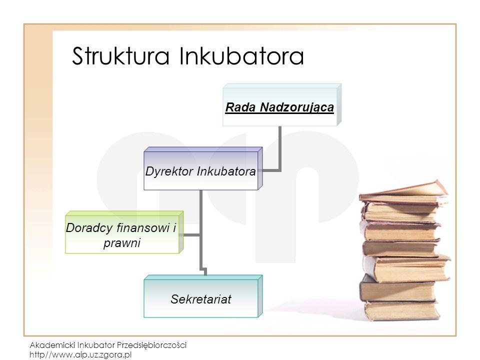 Akademicki Inkubator Przedsiębiorczości http//www.aip.uz.zgora.pl Struktura Inkubatora Rada Nadzorująca Dyrektor Inkubatora Sekretariat Doradcy finansowi i prawni