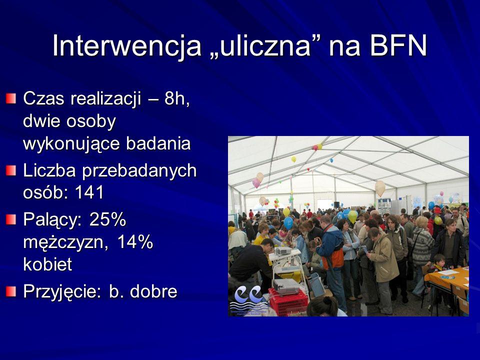 """Interwencja """"uliczna na BFN Czas realizacji – 8h, dwie osoby wykonujące badania Liczba przebadanych osób: 141 Palący: 25% mężczyzn, 14% kobiet Przyjęcie: b."""