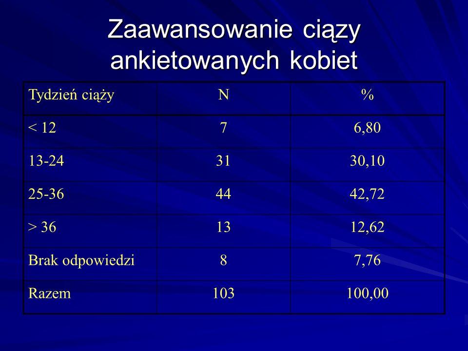 Zaawansowanie ciązy ankietowanych kobiet Tydzień ciążyN% < 1276,80 13-243130,10 25-364442,72 > 361312,62 Brak odpowiedzi87,76 Razem103100,00