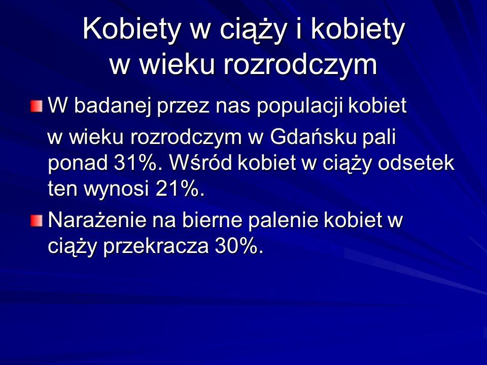 Kobiety w ciąży i kobiety w wieku rozrodczym W badanej przez nas populacji kobiet w wieku rozrodczym w Gdańsku pali ponad 31%.