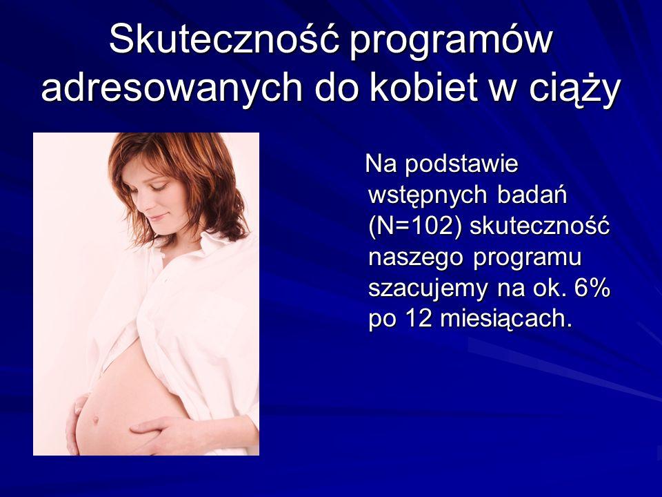 Skuteczność programów adresowanych do kobiet w ciąży Na podstawie wstępnych badań (N=102) skuteczność naszego programu szacujemy na ok.
