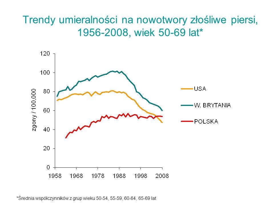 Trendy umieralności na nowotwory złośliwe piersi, 1956-2008, wiek 50-69 lat* *Średnia współczynników z grup wieku 50-54, 55-59, 60-64, 65-69 lat