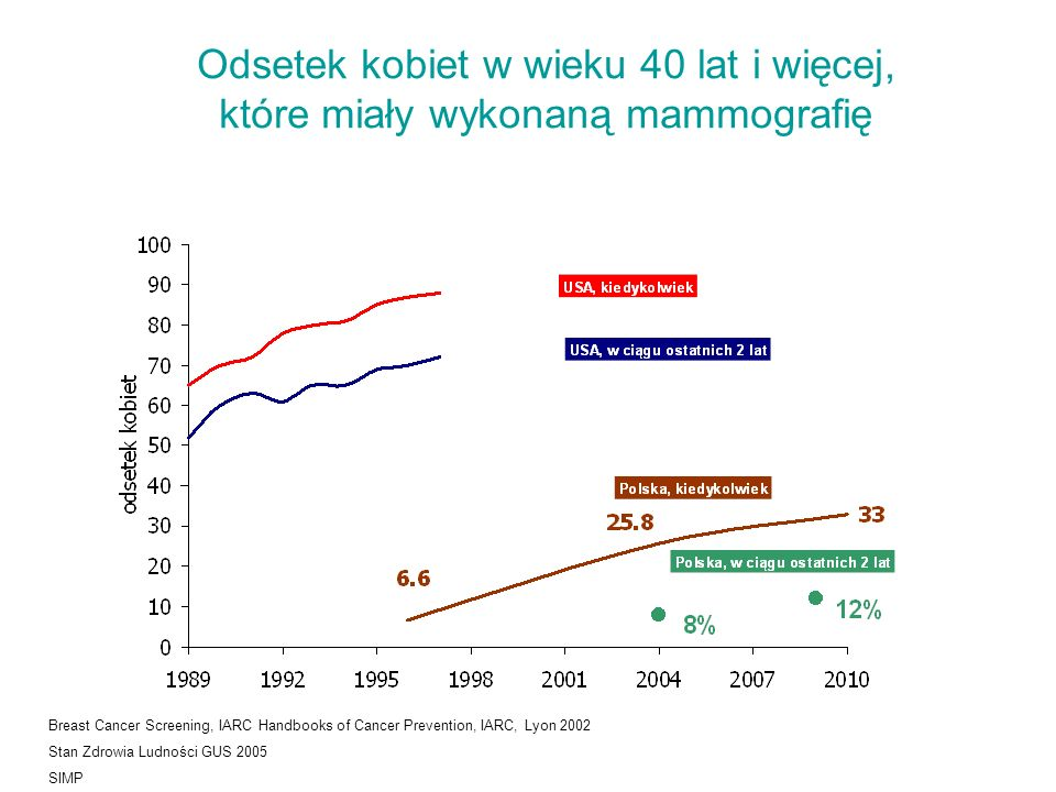 Odsetek kobiet w wieku 40 lat i więcej, które miały wykonaną mammografię Breast Cancer Screening, IARC Handbooks of Cancer Prevention, IARC, Lyon 2002 Stan Zdrowia Ludności GUS 2005 SIMP