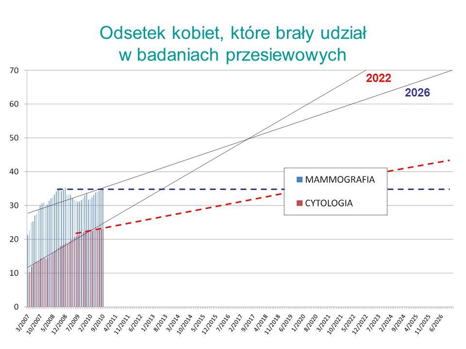 Odsetek kobiet, które brały udział w badaniach przesiewowych 2022 2026