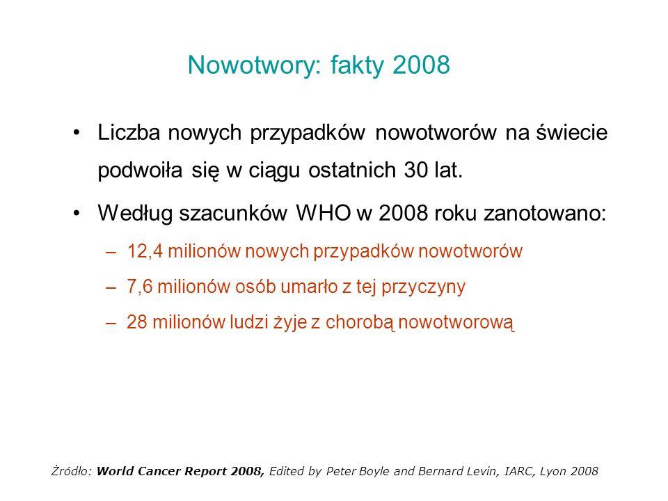 Zachorowania na nowotwory na świecie według regionów Żródło: World Cancer Report 2008, Edited by Peter Boyle and Bernard Levin, IARC, Lyon 2008 ŚWIAT 12.4 miliona nowych zachorowań (2008)