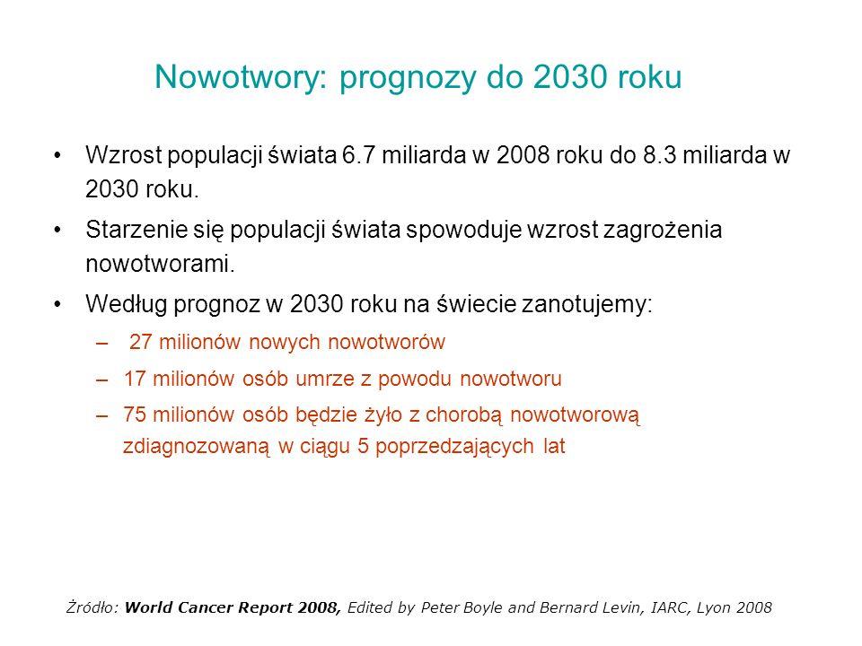 Nowotwory: prognozy do 2030 roku Wzrost populacji świata 6.7 miliarda w 2008 roku do 8.3 miliarda w 2030 roku. Starzenie się populacji świata spowoduj