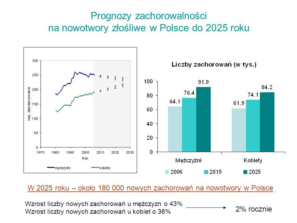 Prognoza zachorowalności na nowotwory objęte badaniami przesiewowymi w Polsce (do 2025 roku) PierśSzyjka macicyJelito grube 200613322322613900 202521100 (+58%)2400 (-26%)21600 (+55%) Pierś Szyjka macicy Jelito grube