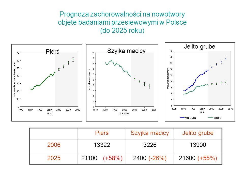 Prognoza zachorowalności na nowotwory objęte badaniami przesiewowymi w Polsce (do 2025 roku) PierśSzyjka macicyJelito grube 200613322322613900 2025211