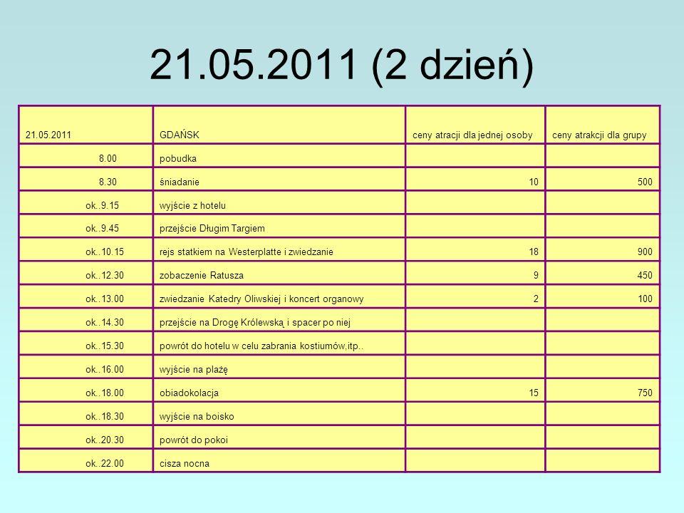 21.05.2011 (2 dzień) 21.05.2011GDAŃSKceny atracji dla jednej osobyceny atrakcji dla grupy 8.00pobudka 8.30śniadanie10500 ok..9.15wyjście z hotelu ok..9.45przejście Długim Targiem ok..10.15rejs statkiem na Westerplatte i zwiedzanie18900 ok..12.30zobaczenie Ratusza9450 ok..13.00zwiedzanie Katedry Oliwskiej i koncert organowy2100 ok..14.30przejście na Drogę Królewską i spacer po niej ok..15.30powrót do hotelu w celu zabrania kostiumów,itp..
