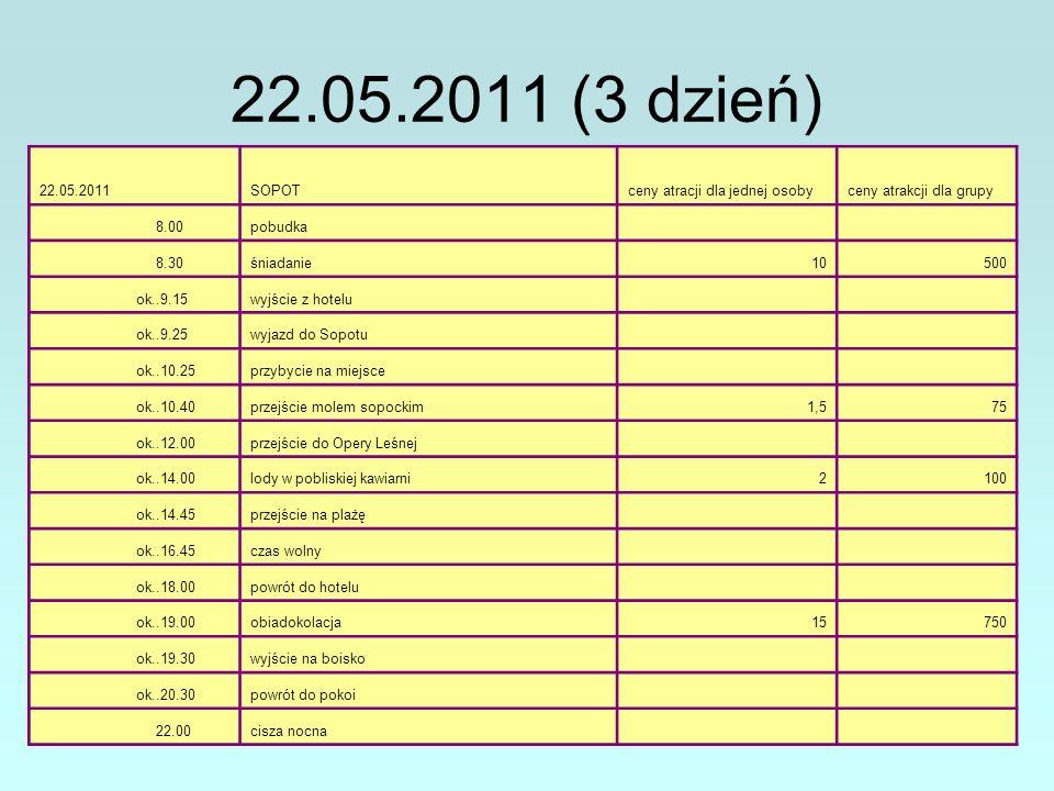 22.05.2011 (3 dzień) 22.05.2011SOPOTceny atracji dla jednej osobyceny atrakcji dla grupy 8.00pobudka 8.30śniadanie10500 ok..9.15wyjście z hotelu ok..9.25wyjazd do Sopotu ok..10.25przybycie na miejsce ok..10.40przejście molem sopockim1,575 ok..12.00przejście do Opery Leśnej ok..14.00lody w pobliskiej kawiarni2100 ok..14.45przejście na plażę ok..16.45czas wolny ok..18.00powrót do hotelu ok..19.00obiadokolacja15750 ok..19.30wyjście na boisko ok..20.30powrót do pokoi 22.00cisza nocna