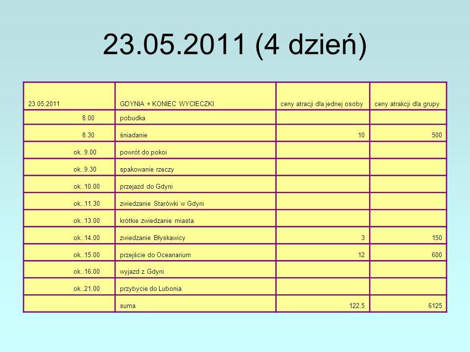 23.05.2011 (4 dzień) 23.05.2011GDYNIA + KONIEC WYCIECZKIceny atracji dla jednej osobyceny atrakcji dla grupy 8.00pobudka 8.30śniadanie10500 ok..9.00powrót do pokoi ok..9.30spakowanie rzeczy ok..10.00przejazd do Gdyni ok..11.30zwiedzanie Starówki w Gdyni ok..13.00krótkie zwiedzanie miasta ok..14.00zwiedzanie Błyskawicy3150 ok..15.00przejście do Oceanarium12600 ok..16.00wyjazd z Gdyni ok..21.00przybycie do Lubonia suma122,56125