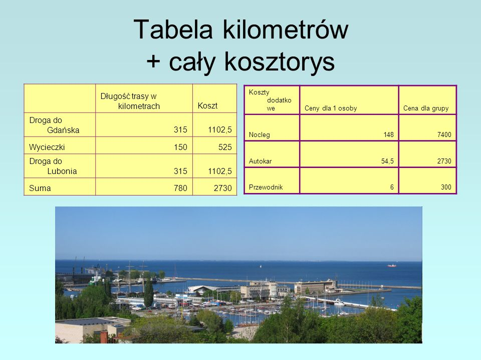 Tabela kilometrów + cały kosztorys Długość trasy w kilometrachKoszt Droga do Gdańska3151102,5 Wycieczki150525 Droga do Lubonia3151102,5 Suma7802730 Koszty dodatko weCeny dla 1 osobyCena dla grupy Nocleg1487400 Autokar54,52730 Przewodnik6300