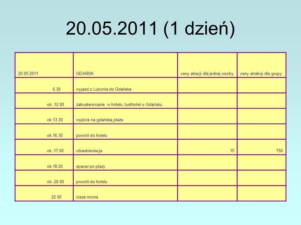 20.05.2011 (1 dzień) 20.05.2011GDAŃSKceny atracji dla jednej osobyceny atrakcji dla grupy 6.30wyjazd z Lubonia do Gdańska ok..12.00zakwaterowanie w hotelu Justhotel w Gdańsku ok.13.30wyjście na gdańską plaże ok.16.30powrót do hotelu ok.