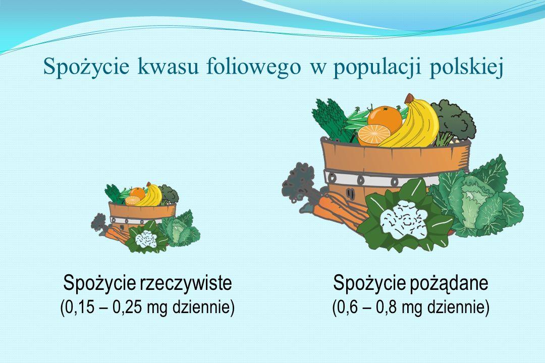 Spożycie rzeczywiste (0,15 – 0,25 mg dziennie) Spożycie kwasu foliowego w populacji polskiej Spożycie pożądane (0,6 – 0,8 mg dziennie)