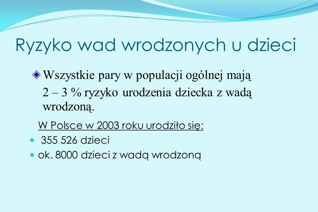Ryzyko wad wrodzonych u dzieci W Polsce w 2003 roku urodziło się: 355 526 dzieci ok.