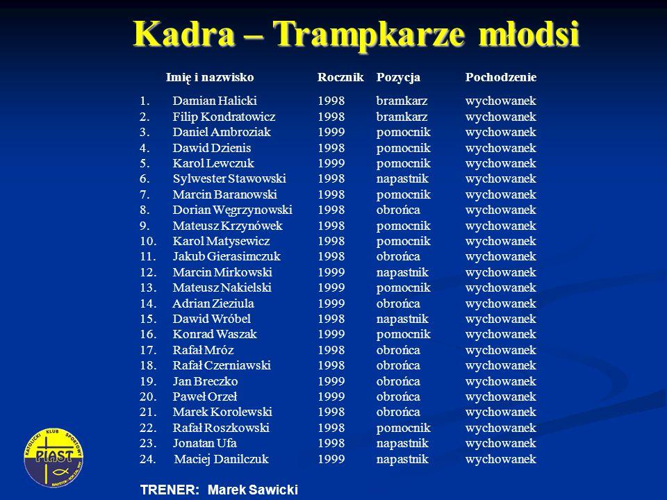 Kadra – Trampkarze młodsi Imię i nazwisko RocznikPozycja Pochodzenie 1.
