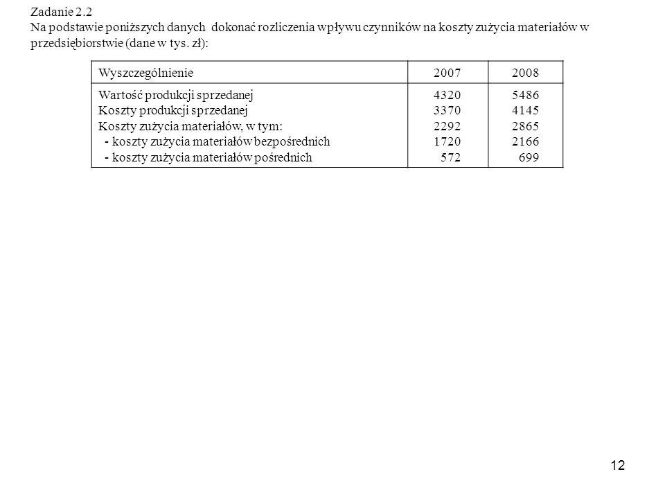 12 Zadanie 2.2 Na podstawie poniższych danych dokonać rozliczenia wpływu czynników na koszty zużycia materiałów w przedsiębiorstwie (dane w tys.