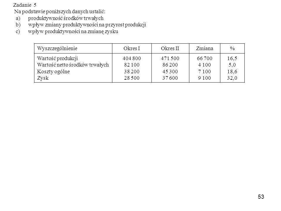 53 Zadanie 5 Na podstawie poniższych danych ustalić: a) produktywność środków trwałych b) wpływ zmiany produktywności na przyrost produkcji c) wpływ produktywności na zmianę zysku WyszczególnienieOkres IOkres IIZmiana% Wartość produkcji Wartość netto środków trwałych Koszty ogólne Zysk 404 800 82 100 38 200 28 500 471 500 86 200 45 300 37 600 66 700 4 100 7 100 9 100 16,5 5,0 18,6 32,0