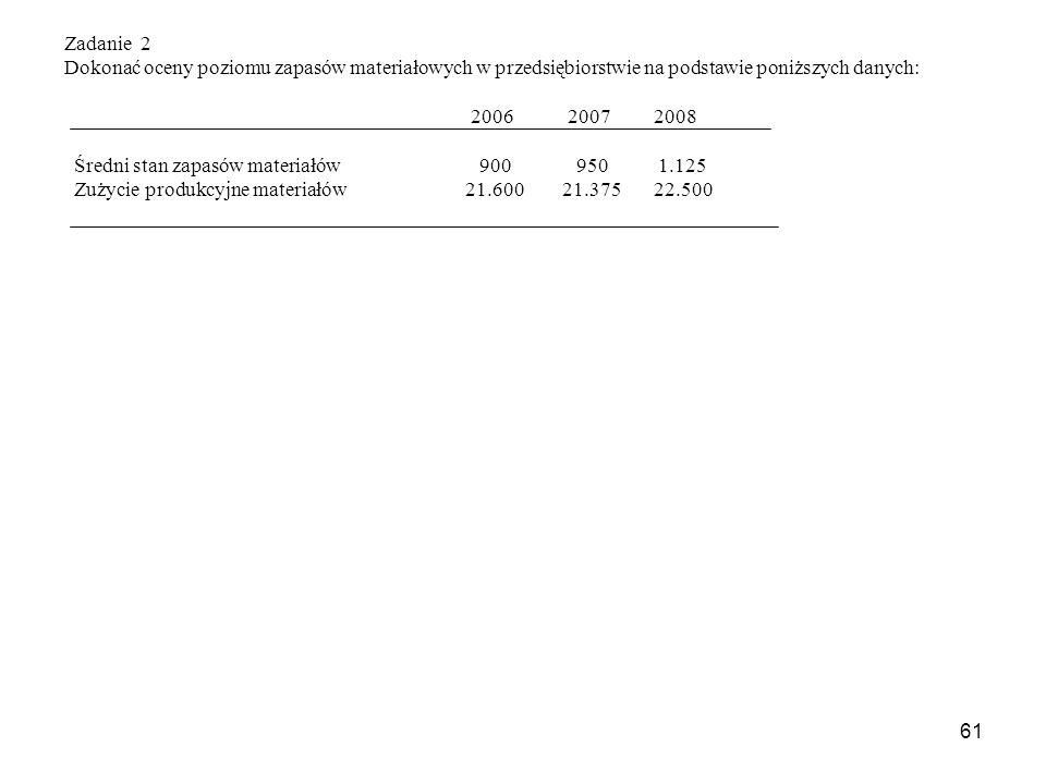 61 Zadanie 2 Dokonać oceny poziomu zapasów materiałowych w przedsiębiorstwie na podstawie poniższych danych: 2006 2007 2008 Średni stan zapasów materiałów 900 950 1.125 Zużycie produkcyjne materiałów 21.600 21.375 22.500