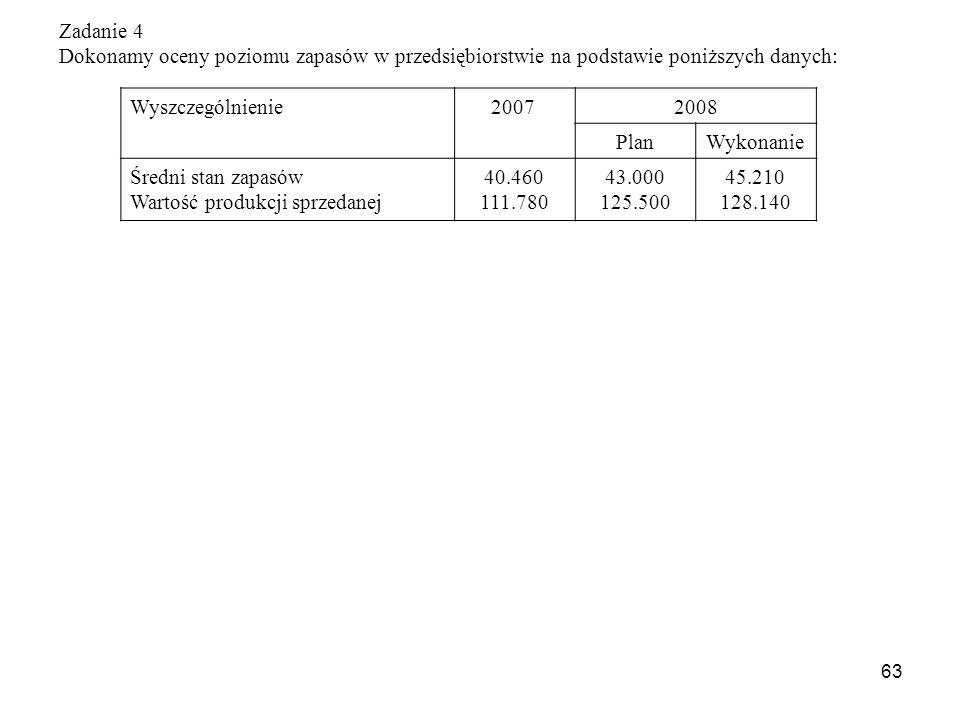 63 Zadanie 4 Dokonamy oceny poziomu zapasów w przedsiębiorstwie na podstawie poniższych danych: Wyszczególnienie 20072008 PlanWykonanie Średni stan zapasów Wartość produkcji sprzedanej 40.460 111.780 43.000 125.500 45.210 128.140