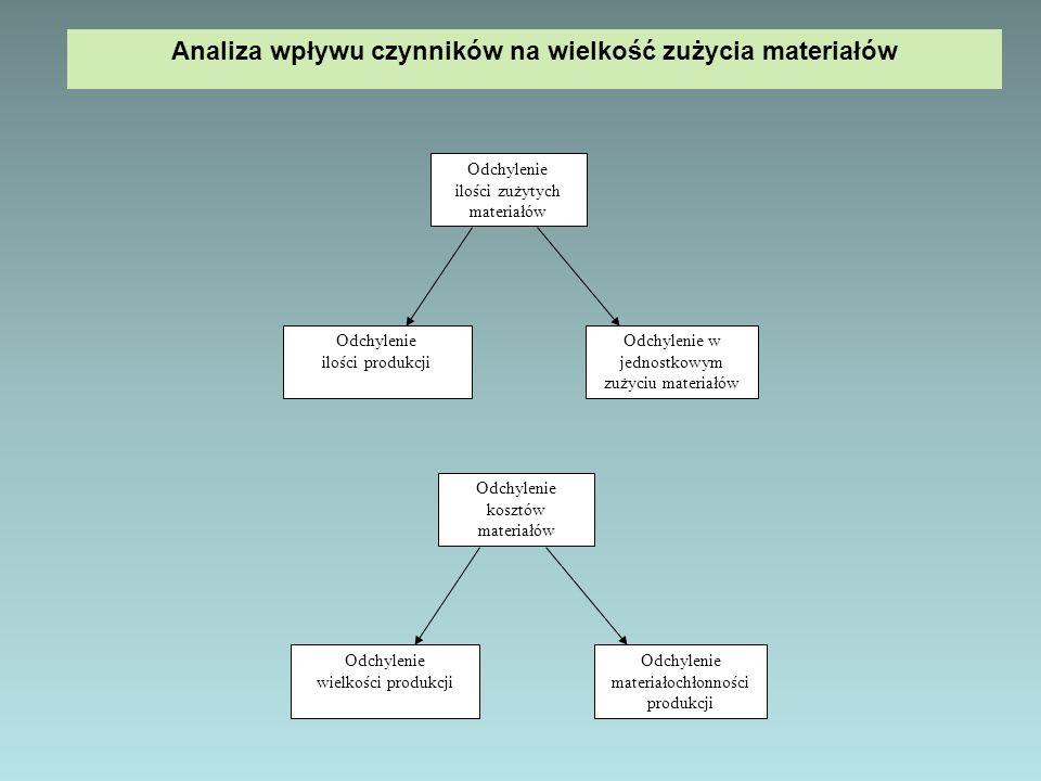 Odchylenie ilości produkcji Odchylenie w jednostkowym zużyciu materiałów Odchylenie ilości zużytych materiałów Analiza wpływu czynników na wielkość zużycia materiałów Odchylenie wielkości produkcji Odchylenie materiałochłonności produkcji Odchylenie kosztów materiałów