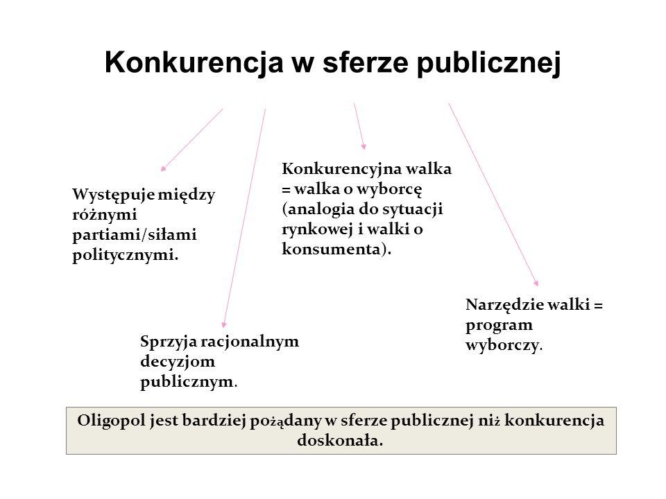 Konkurencja w sferze publicznej Występuje między różnymi partiami/siłami politycznymi.