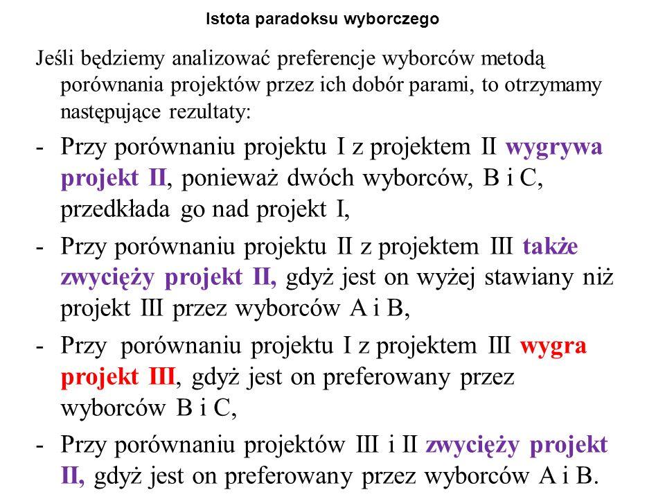 Istota paradoksu wyborczego Jeśli będziemy analizować preferencje wyborców metodą porównania projektów przez ich dobór parami, to otrzymamy następujące rezultaty: -Przy porównaniu projektu I z projektem II wygrywa projekt II, ponieważ dwóch wyborców, B i C, przedkłada go nad projekt I, -Przy porównaniu projektu II z projektem III także zwycięży projekt II, gdyż jest on wyżej stawiany niż projekt III przez wyborców A i B, -Przy porównaniu projektu I z projektem III wygra projekt III, gdyż jest on preferowany przez wyborców B i C, -Przy porównaniu projektów III i II zwycięży projekt II, gdyż jest on preferowany przez wyborców A i B.