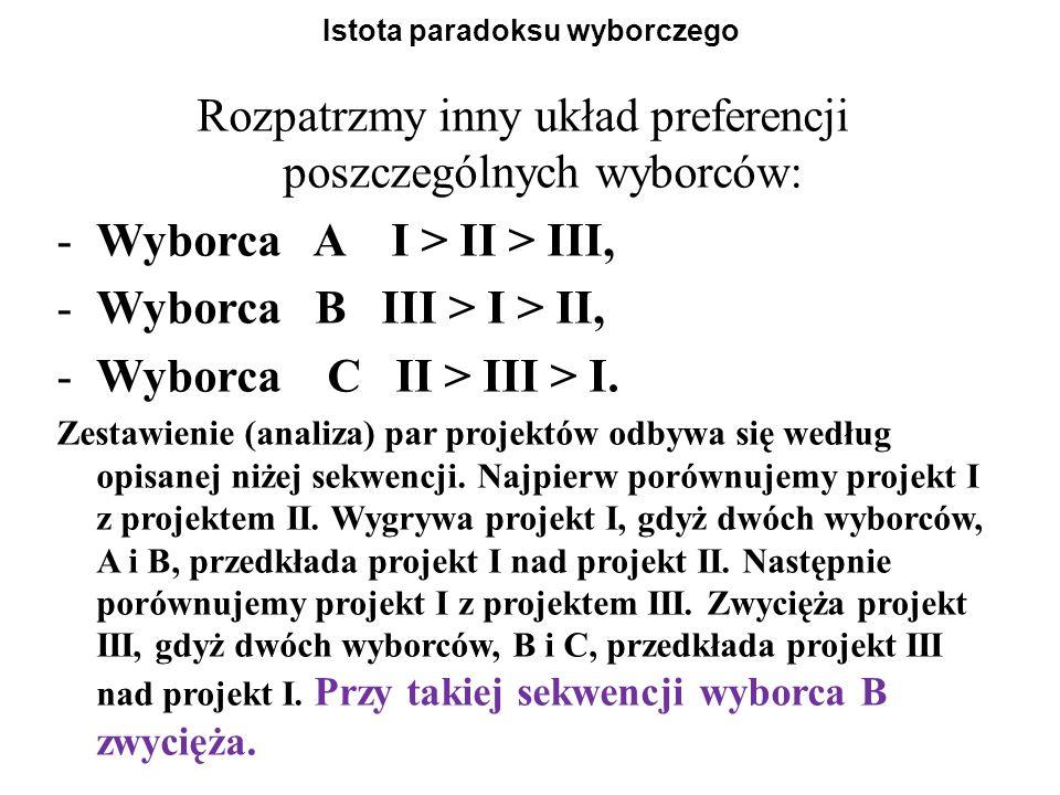 Istota paradoksu wyborczego Rozpatrzmy inny układ preferencji poszczególnych wyborców: -Wyborca A I > II > III, -Wyborca B III > I > II, -Wyborca C II > III > I.
