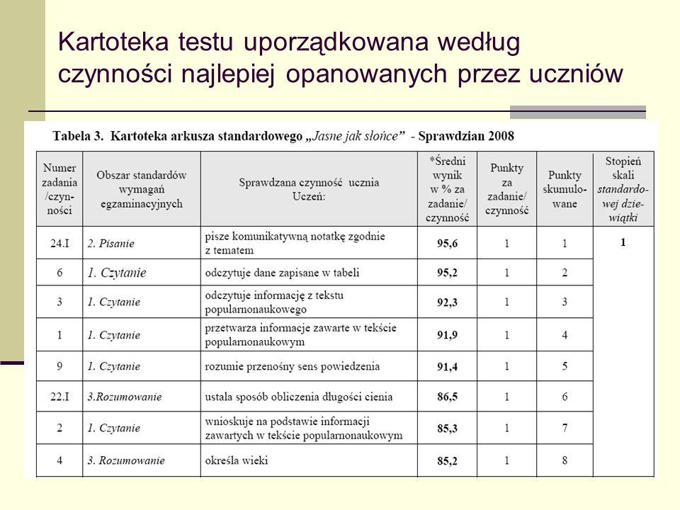11 Kartoteka testu uporządkowana według czynności najlepiej opanowanych przez uczniów