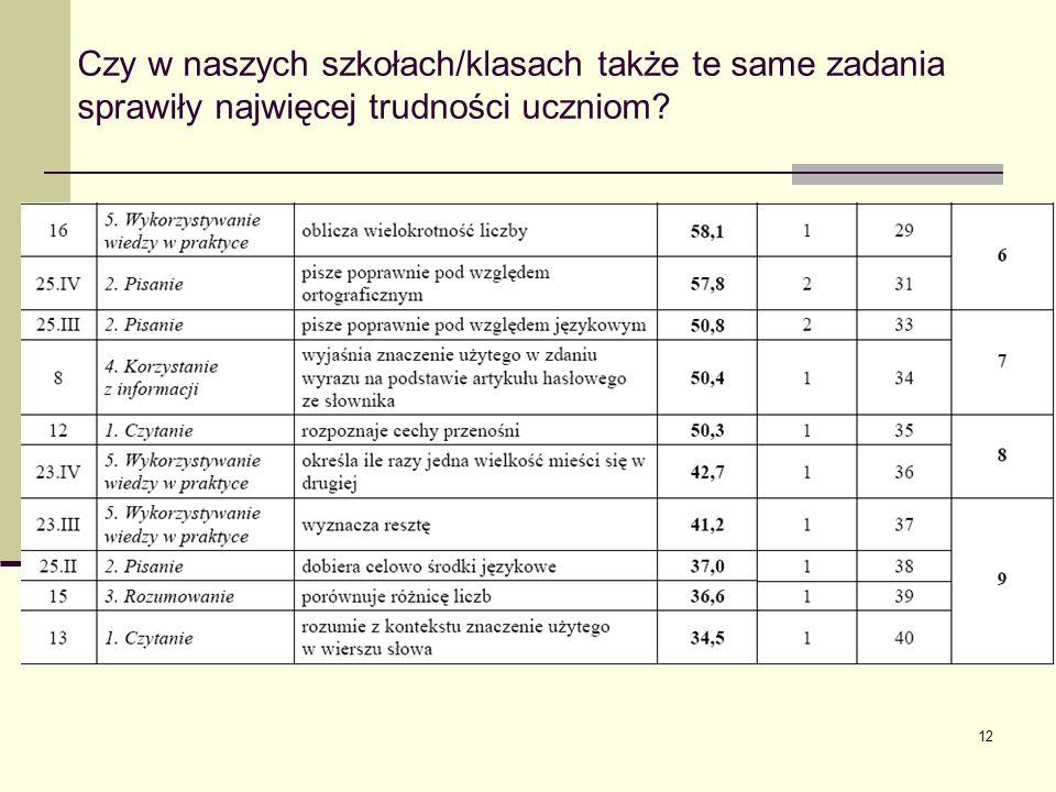 12 Czy w naszych szkołach/klasach także te same zadania sprawiły najwięcej trudności uczniom