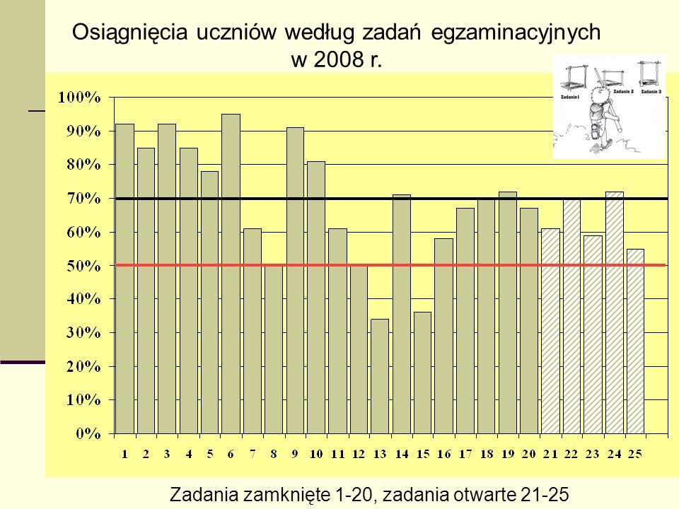 13 Osiągnięcia uczniów według zadań egzaminacyjnych w 2008 r.