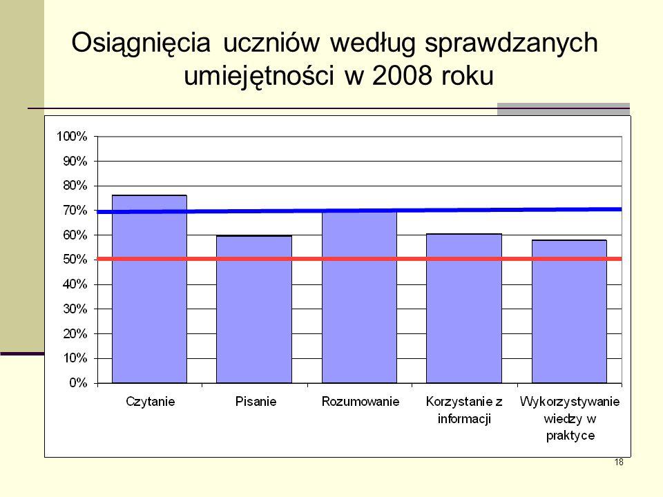 18 Osiągnięcia uczniów według sprawdzanych umiejętności w 2008 roku